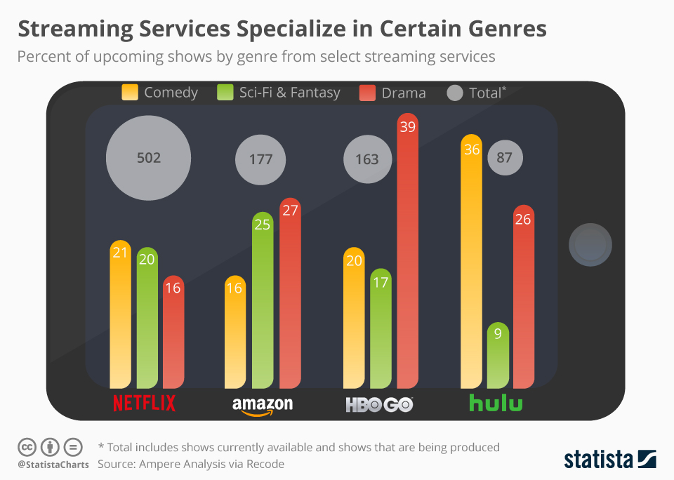 Streaming Services Specialize in Certain Content