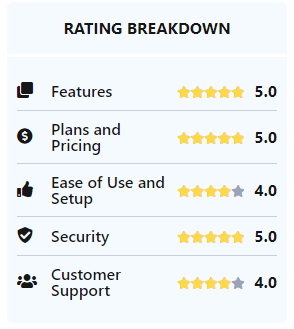 Rating of Features for Keeper Password Manager